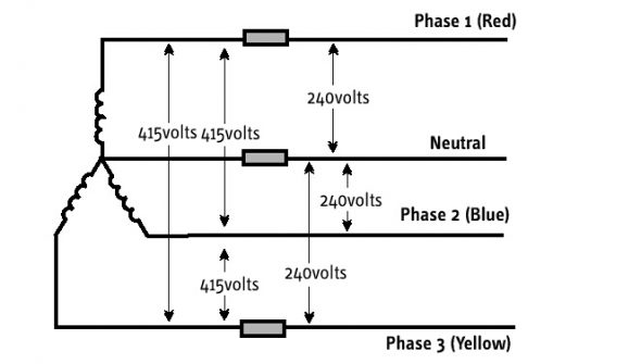 Line Voltage and Phase Voltage