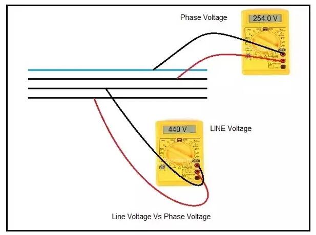 Phase Voltage VS Line Voltage